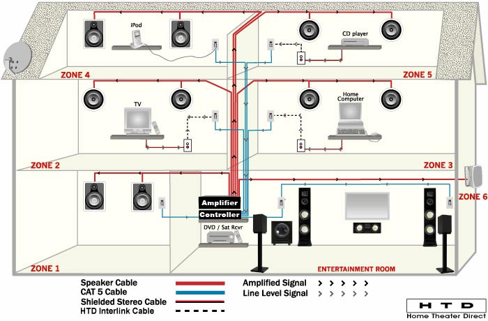 Circuit Diagram Of Home Theater | Cat5 Home Wiring Wiring Diagram Uk Data